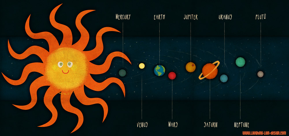 Interesting facts about planets!, pic of the solar system - ThingLink