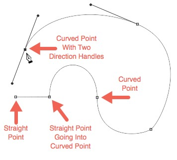 Straight Points And Curved Points